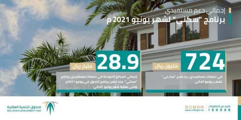 أخبار السعودية الصندوق العقاري : يودع 724 مليون ريال لمستفيدي «سكني» لشهر يونيو